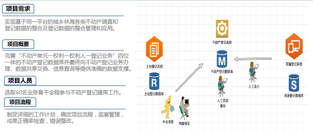 中心城区不动产登记数据整合建库项目.png