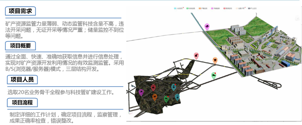 科技管矿建设项目.png